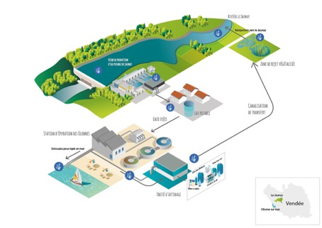 vendee plant overview diagram